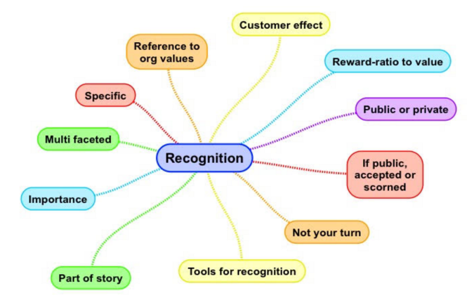 recognition-mindmap
